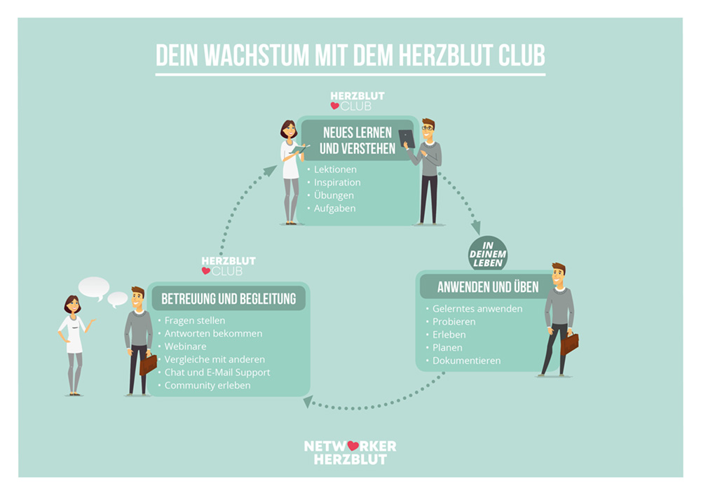 Lernen-im-Club